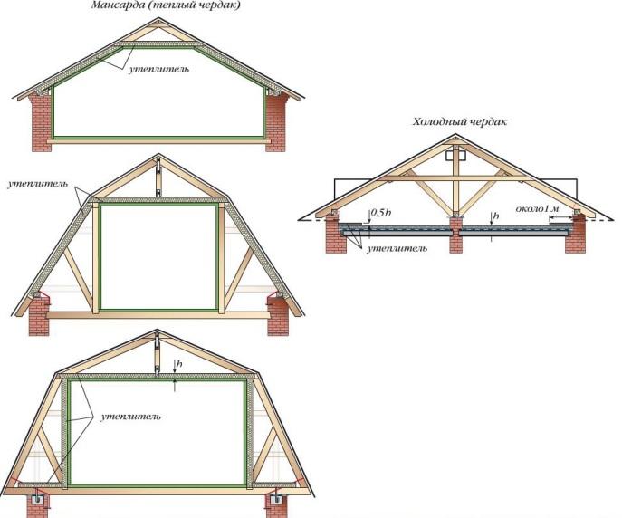 мансардная крыша схемы фото - Практическая схемотехника.