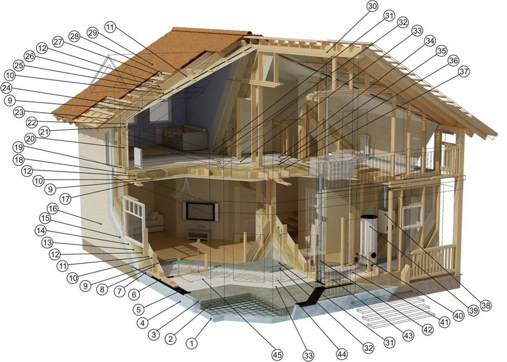 Проекты каркасных домов на сайте АР-КР.ру