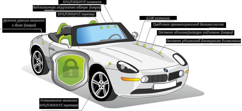 Сигнализация для автомобиля - это первая ступень надежной защиты