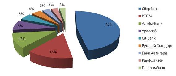 Повышен интерес к состоянию дел в банковской сфере
