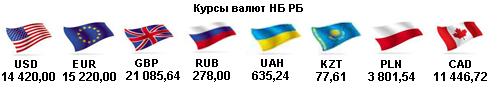 Курсы валют НБРБ